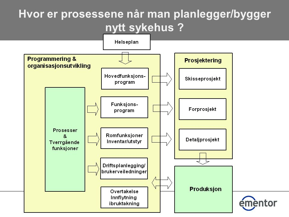 Hvor er prosessene når man planlegger/bygger nytt sykehus ?