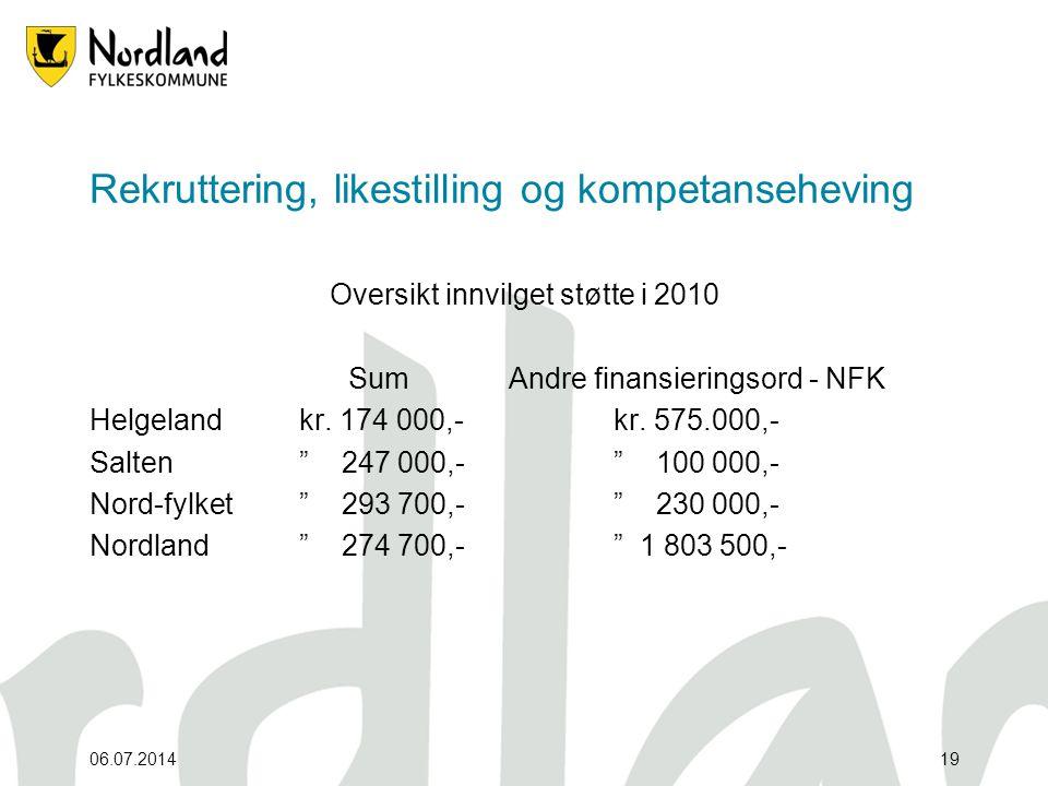 06.07.201419 Rekruttering, likestilling og kompetanseheving Oversikt innvilget støtte i 2010 SumAndre finansieringsord - NFK Helgelandkr. 174 000,-kr.