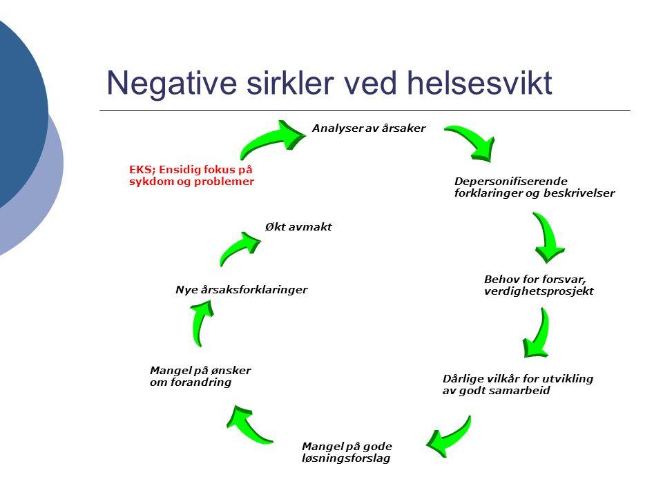 Negative sirkler ved helsesvikt EKS; Ensidig fokus på sykdom og problemer Analyser av årsaker Depersonifiserende forklaringer og beskrivelser Behov fo