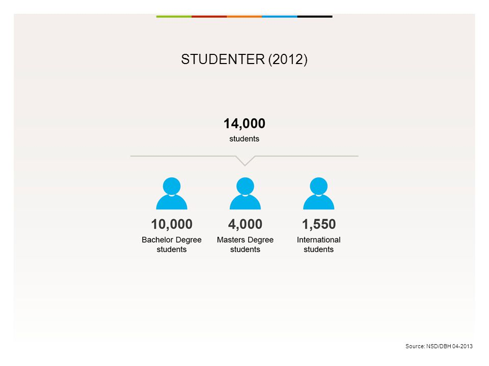 Source: NSD/DBH 04-2013 STUDENTER (2012)