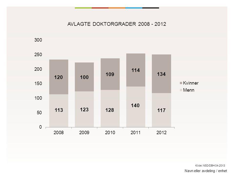 Navn eller avdeling / enhet AVLAGTE DOKTORGRADER 2008 - 2012 Kilde: NSD/DBH 04-2013