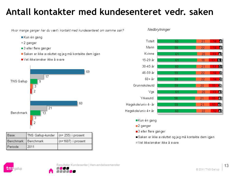 Antall kontakter med kundesenteret vedr. saken Hvor mange ganger har du vært i kontakt med kundesenteret om samme sak? Nedbrytninger Resultater Kundes