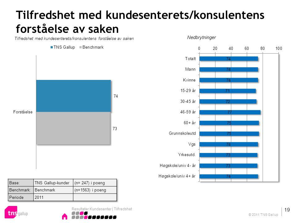 Tilfredshet med kundesenterets/konsulentens forståelse av saken Nedbrytninger Resultater Kundesenter | Tilfredshet 19 © 2011 TNS Gallup