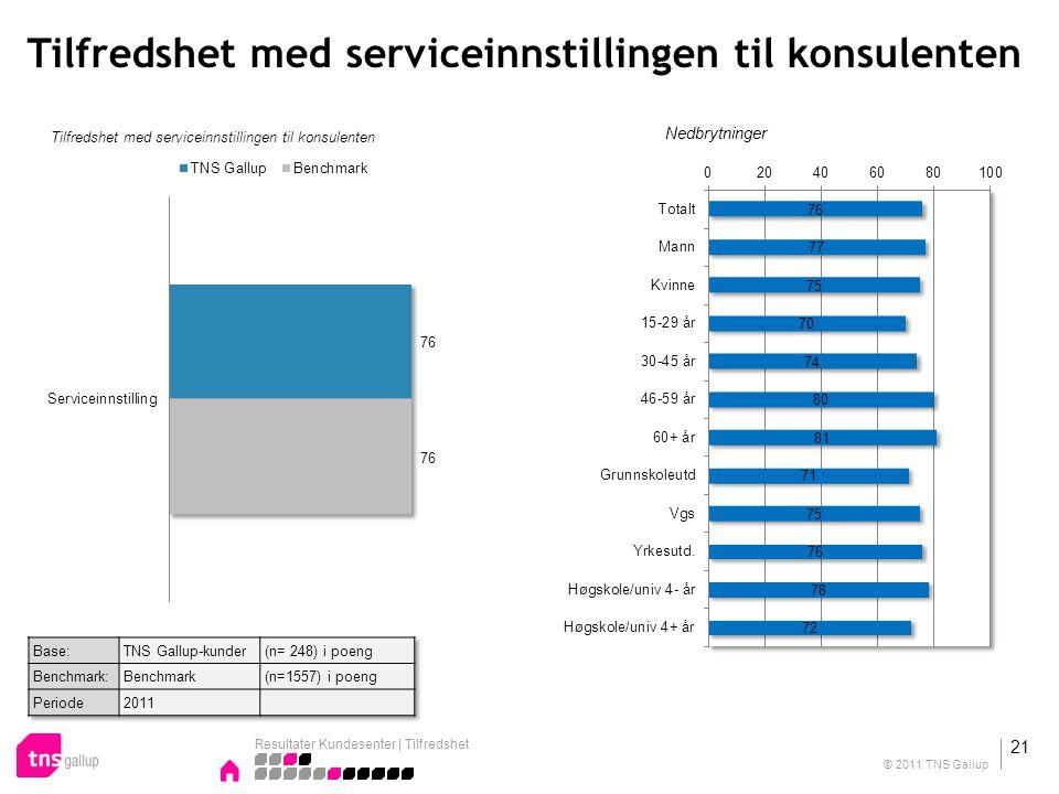 Tilfredshet med serviceinnstillingen til konsulenten Nedbrytninger Resultater Kundesenter | Tilfredshet 21 © 2011 TNS Gallup