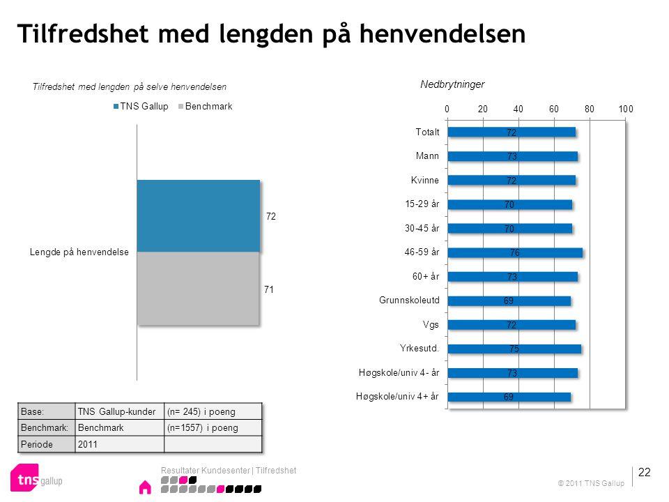Tilfredshet med lengden på henvendelsen Tilfredshet med lengden på selve henvendelsen Nedbrytninger Resultater Kundesenter | Tilfredshet 22 © 2011 TNS