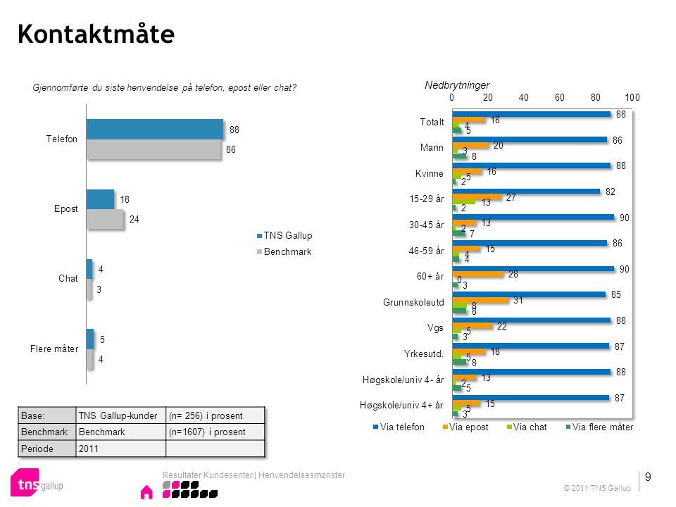 Tilfredshet med Informasjonen og veiledningen Tilfredshet med Informasjonen og veiledningen du fikk Nedbrytninger Resultater Kundesenter | Tilfredshet 20 © 2011 TNS Gallup