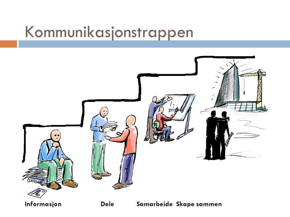 Kommunikasjonstrappen InformasjonDeleSamarbeideSkape sammen