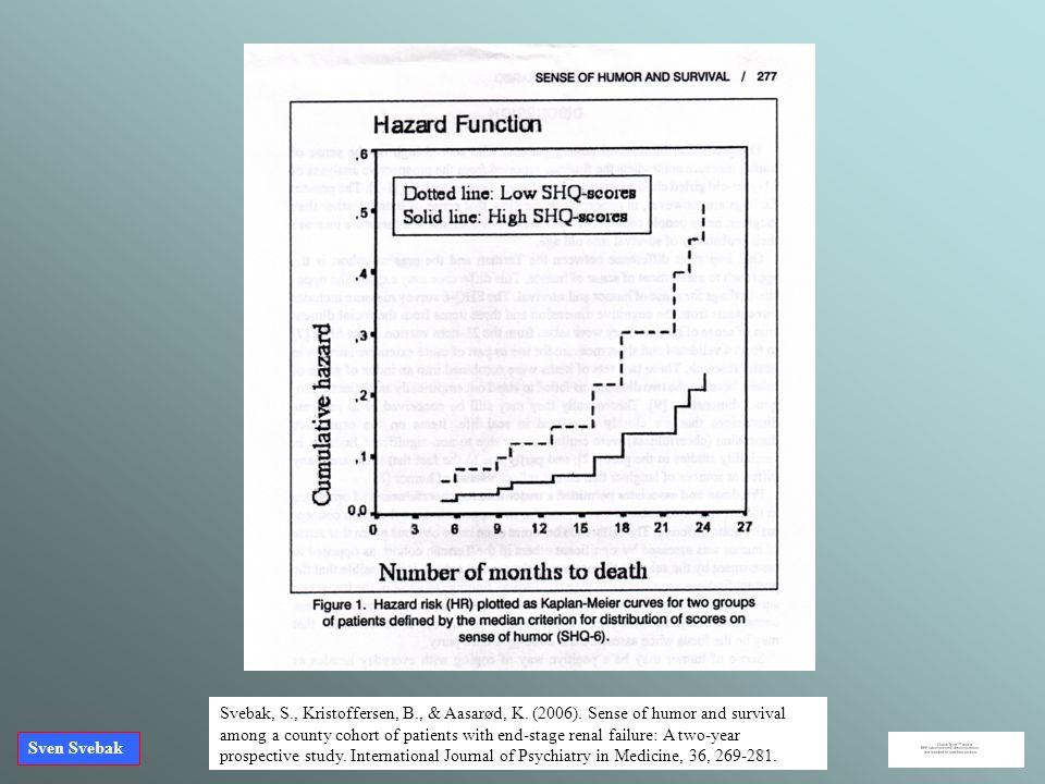 Sven Svebak Svebak, S., Kristoffersen, B., & Aasarød, K. (2006). Sense of humor and survival among a county cohort of patients with end-stage renal fa