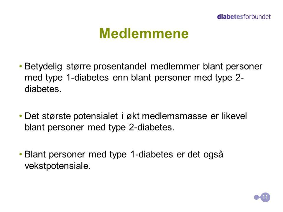 Medlemmene •Betydelig større prosentandel medlemmer blant personer med type 1-diabetes enn blant personer med type 2- diabetes.
