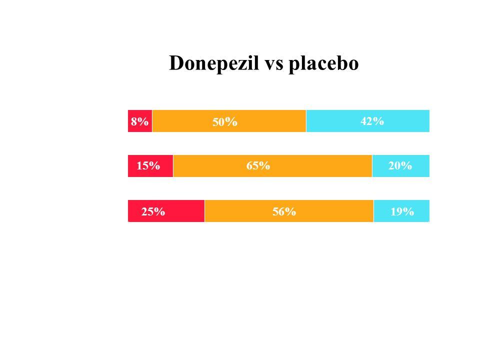 Donepezil vs placebo Donepezil 10 mg pr. dag 8% 50 % 42% 15%65%20% 25%56%19% Betydelig forbedring (  7 poeng ADAS-cog) Forverring Forbedring eller in