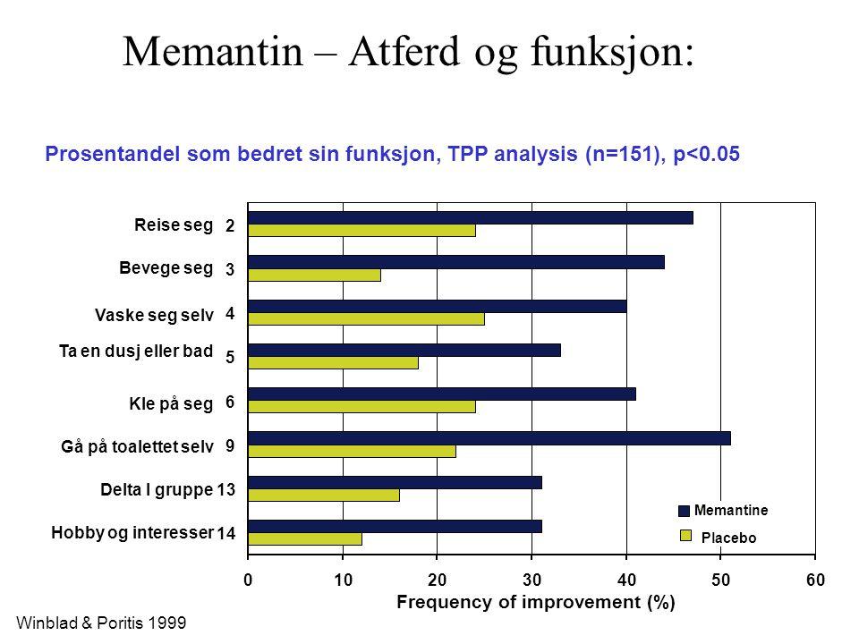 Memantin – Atferd og funksjon: Winblad & Poritis 1999 0102030405060 2 3 4 5 6 9 13 14 Frequency of improvement (%) Prosentandel som bedret sin funksjo