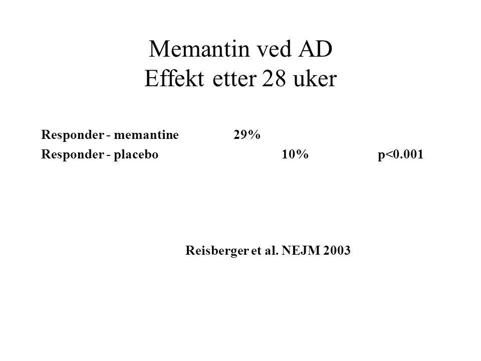 Memantin ved AD Effekt etter 28 uker Responder - memantine29% Responder - placebo10%p<0.001 Reisberger et al. NEJM 2003