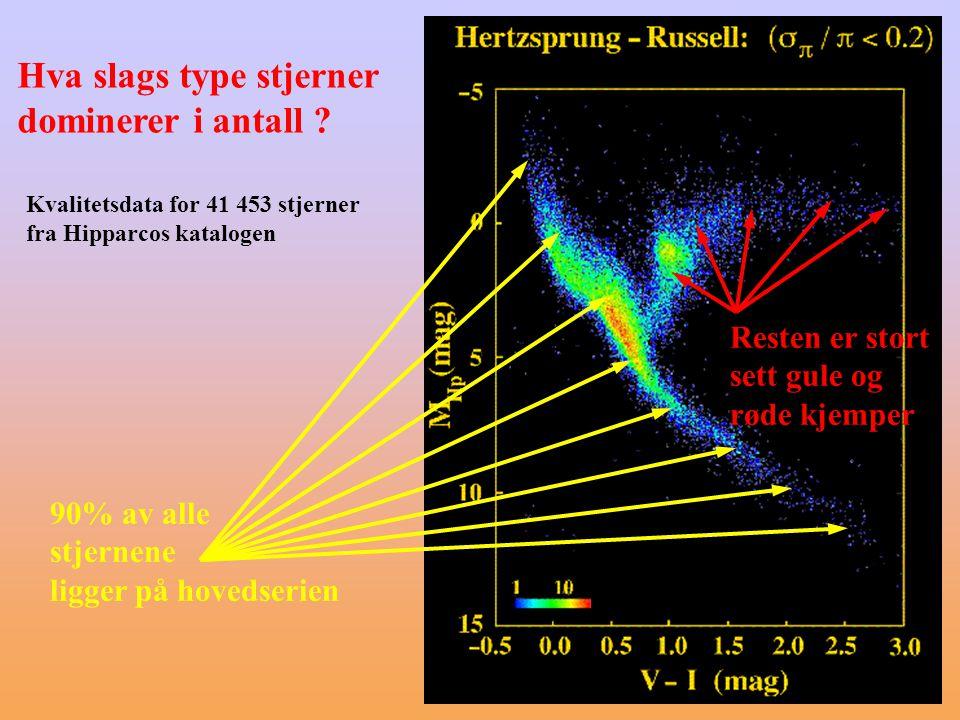 Kvalitetsdata for 41 453 stjerner fra Hipparcos katalogen 90% av alle stjernene ligger på hovedserien Resten er stort sett gule og røde kjemper Hva slags type stjerner dominerer i antall ?