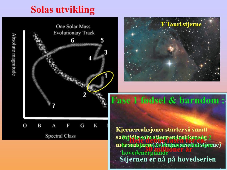 Solas utvikling Fase 1 fødsel & barndom : En stor gassky trekker seg sammen Sola varmes opp når gassen samles Sola begynner å lyse svakt og rødlig i punkt 1 i H-R diagrammet Fase 1 fødsel & barndom : Kjernereaksjoner starter så smått samtidig som stjernen trekker seg mer sammen (T-Tauri variabel stjerne) Stjernen beveger seg mot punkt 2 hvor kjerne-reaksjon overtar som hovedenergikilde Hele denne fasen tar ca.