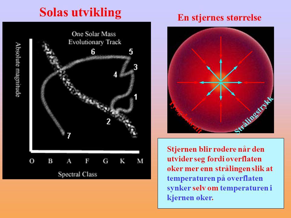 Solas utvikling Stjernens størrelse bestemmes av balansepunktet mellom tyngde- kraften og strålingstrykket.