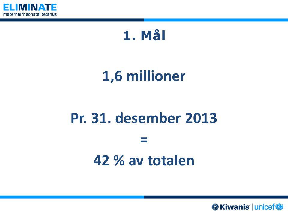 1. Mål 1,6 millioner Pr. 31. desember 2013 = 42 % av totalen