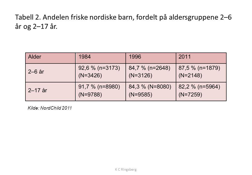 Tabell 2.Andelen friske nordiske barn, fordelt på aldersgruppene 2–6 år og 2–17 år.