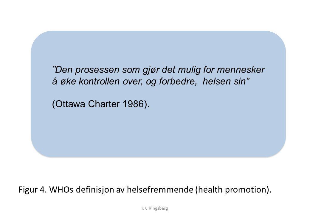 Figur 4.WHOs definisjon av helsefremmende (health promotion).