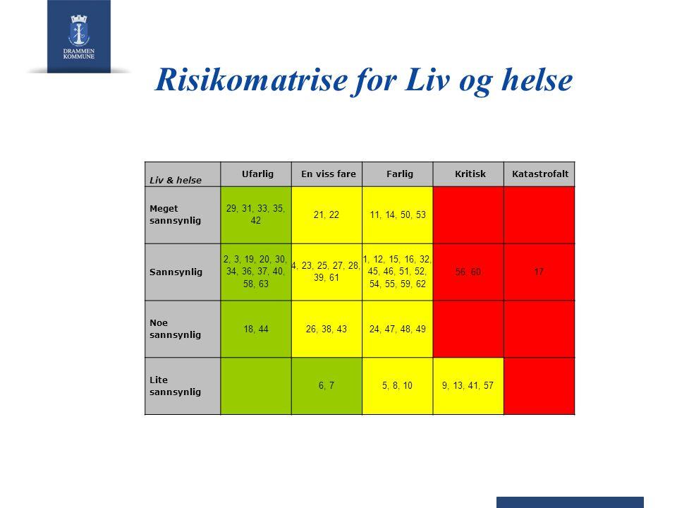 Følgende uønskede hendelser er vurdert å være kritiske for Drammen •Pandemier i kombinasjon med stort fravær, inntil 40% i egen organisasjon over en uke •Stor ulykke utenfor kommunen som involverer mange innbyggere fra kommunen •Brann i særskilt brannobjekt •Skogbrann •Båt synker på havna/indre Drammensfjord/elva.