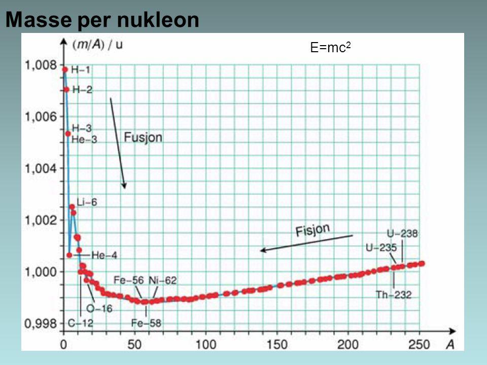 Masse per nukleon E=mc 2
