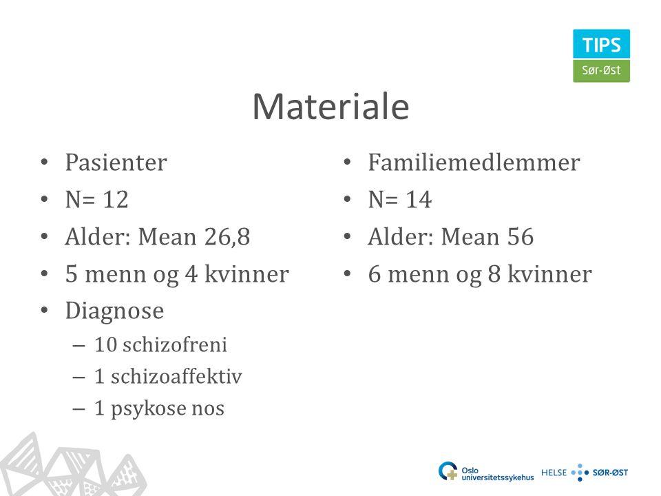 Materiale • Pasienter • N= 12 • Alder: Mean 26,8 • 5 menn og 4 kvinner • Diagnose – 10 schizofreni – 1 schizoaffektiv – 1 psykose nos • Familiemedlemm