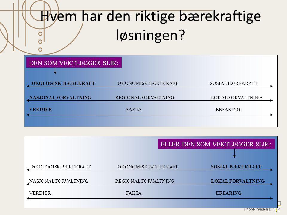 ØKOLOGISK BÆREKRAFTØKONOMISK BÆREKRAFT SOSIAL BÆREKRAFT NASJONAL FORVALTNINGREGIONAL FORVALTNING LOKAL FORVALTNING VERDIER FAKTA ERFARING ØKOLOGISK BÆ