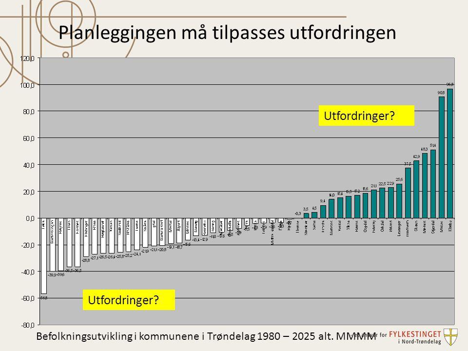 Planleggingen må tilpasses utfordringen Utfordringer? Befolkningsutvikling i kommunene i Trøndelag 1980 – 2025 alt. MMMM
