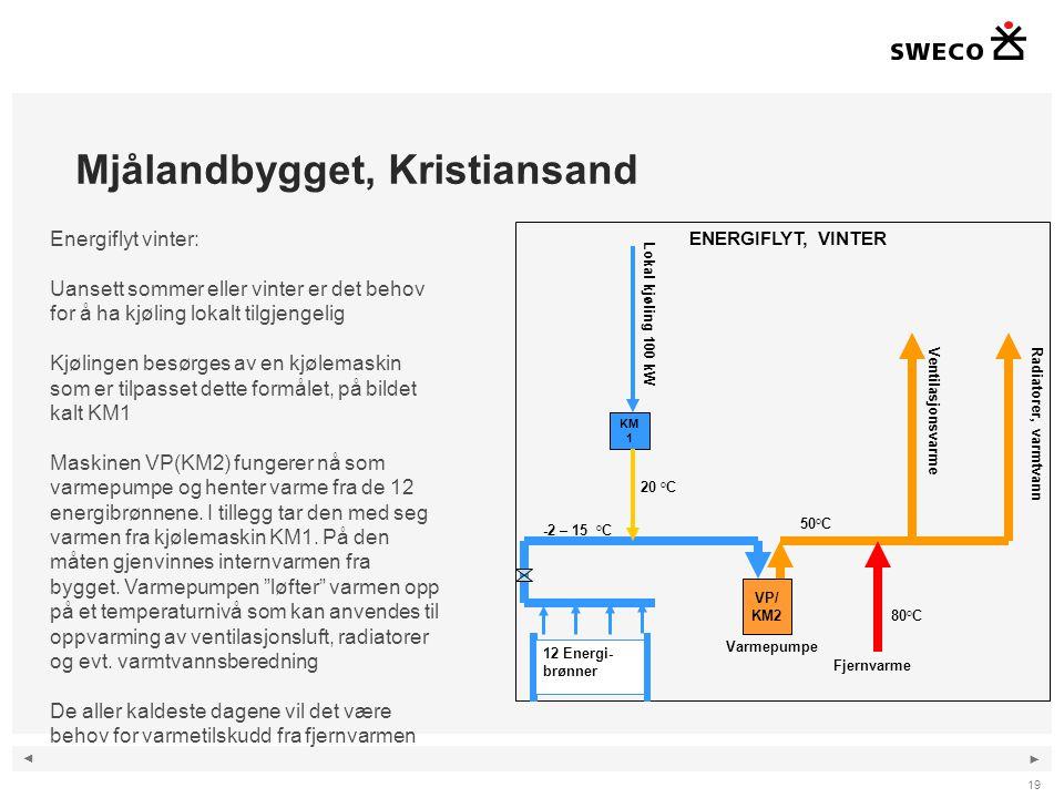 ◄ ► Mjålandbygget, Kristiansand 19 Energiflyt vinter: Uansett sommer eller vinter er det behov for å ha kjøling lokalt tilgjengelig Kjølingen besørges av en kjølemaskin som er tilpasset dette formålet, på bildet kalt KM1 Maskinen VP(KM2) fungerer nå som varmepumpe og henter varme fra de 12 energibrønnene.