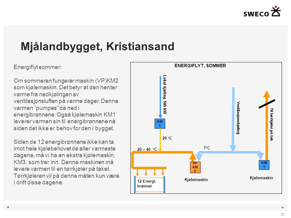 ◄ ► Mjålandbygget, Kristiansand 20 Energiflyt sommer: Om sommeren fungerer maskin (VP)KM2 som kjølemaskin. Det betyr at den henter varme fra nedkjølin
