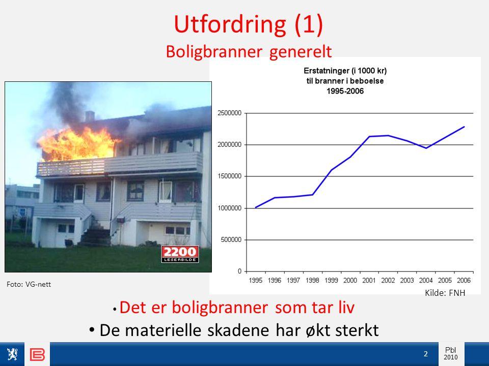 Info pbl 2010 Pbl 2010 2 Kilde: FNH Utfordring (1) Boligbranner generelt Foto: VG-nett • Det er boligbranner som tar liv • De materielle skadene har ø