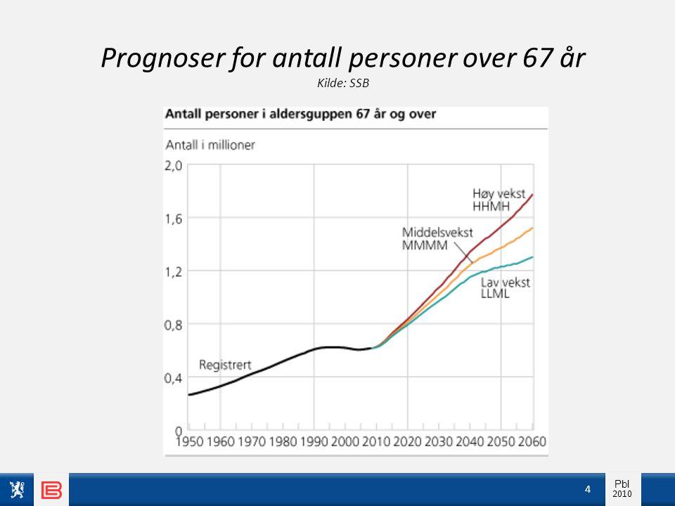 Info pbl 2010 Pbl 2010 Prognoser for antall personer over 67 år Kilde: SSB 4
