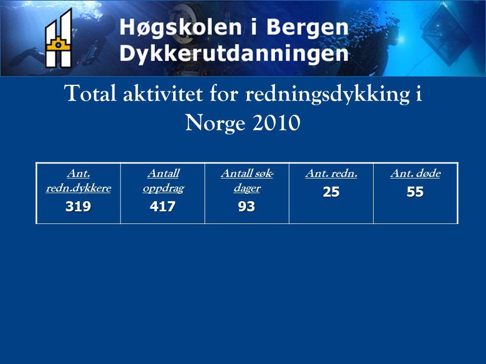 Ant. redn.dykkere319 Antall oppdrag417 Antall søk- dager93 Ant. redn.25 Ant. døde55 Total aktivitet for redningsdykking i Norge 2010