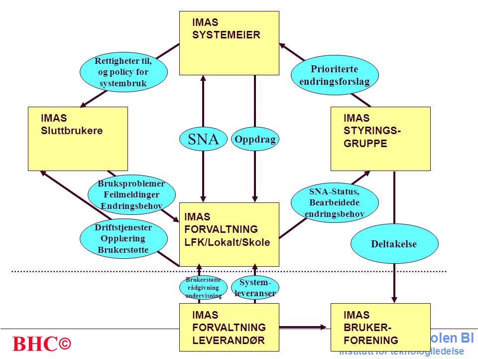 © BHC Handelshøyskolen BI Institutt for teknologiledelse Sjef IT-avdelingen Tjenestekontor Brukerstøtte Plankontor Arkitekturplanlegging • Applikasjon