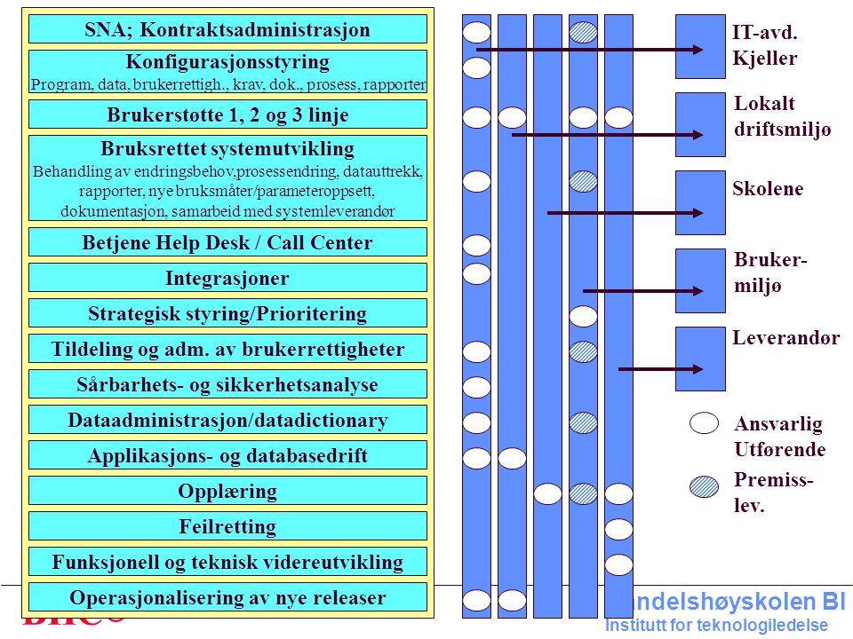 © BHC Handelshøyskolen BI Institutt for teknologiledelse SNA; Kontraktsadministrasjon Konfigurasjonsstyring Program, data, brukerrettigh., krav, dok.,