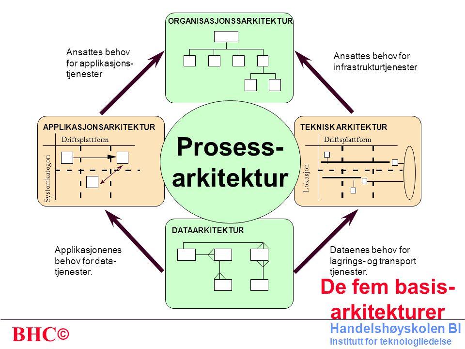 © BHC Handelshøyskolen BI Institutt for teknologiledelse A: ORGANISASJON • Medarbeidere • Organisasjons- struktur D: SYSTEMER E: TEKNISK UTSTYR C: DAT