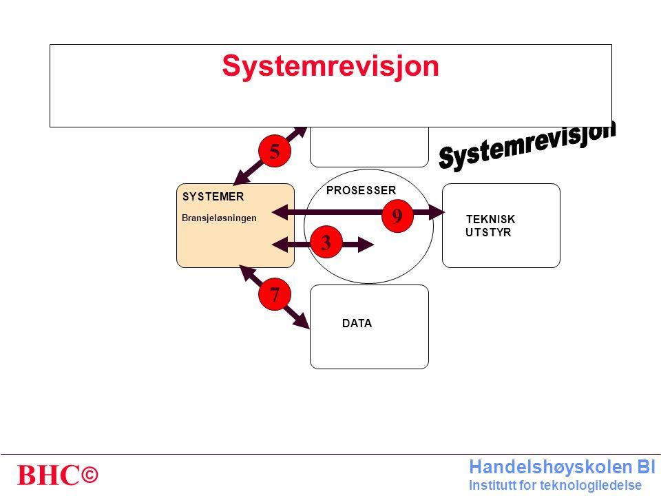 © BHC Handelshøyskolen BI Institutt for teknologiledelse SYSTEMREVISON HENSIKT: