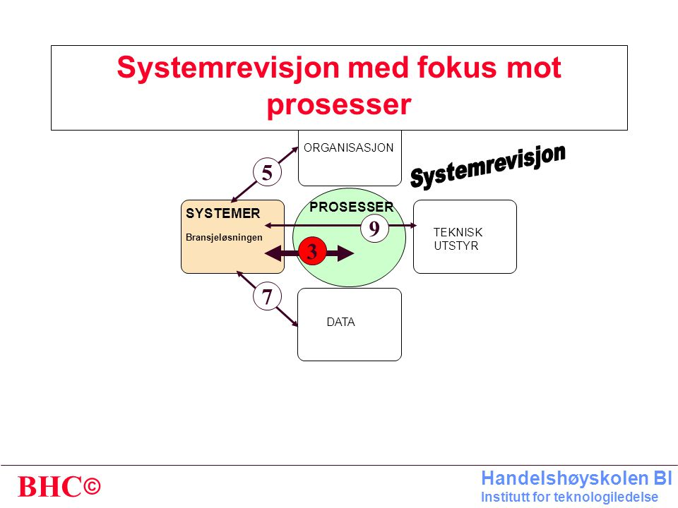 © BHC Handelshøyskolen BI Institutt for teknologiledelse ORGANISASJON SYSTEMER Bransjeløsningen TEKNISK UTSTYR DATA PROSESSER 5 9 3 7 Systemrevisjon m