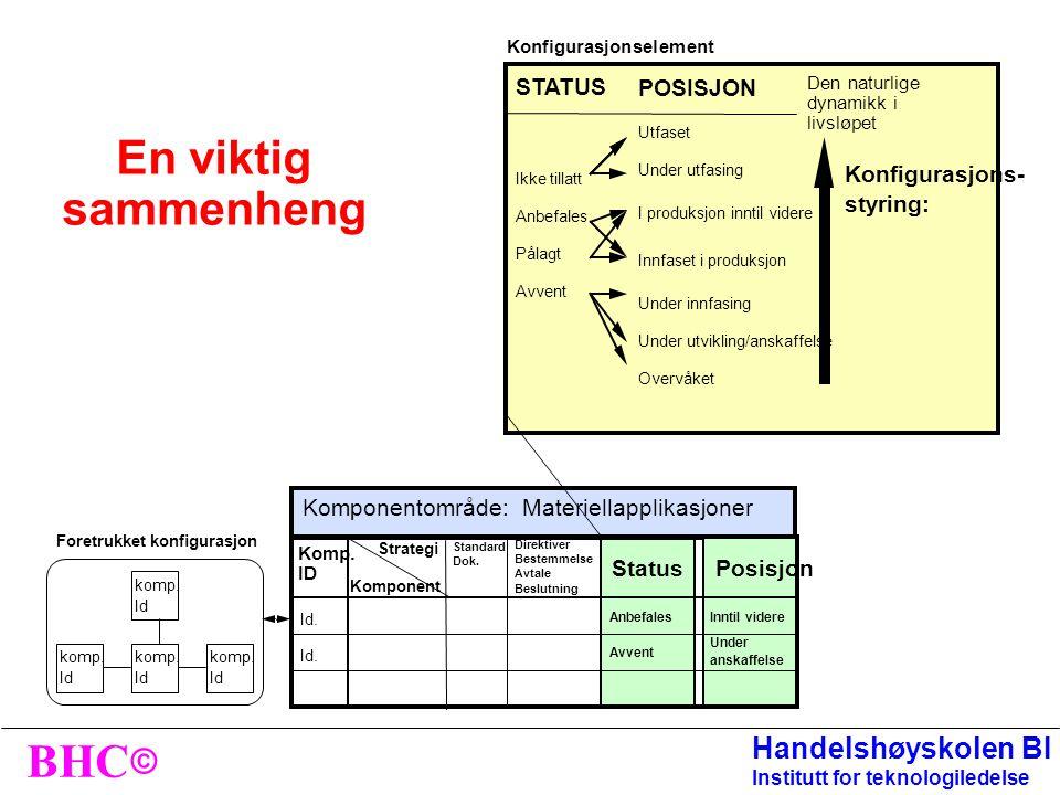 © BHC Handelshøyskolen BI Institutt for teknologiledelse Konfigurasjonsstyring VS. strategiplanlegging AB C Foretrukket arkitektur ID Foretrukket konf