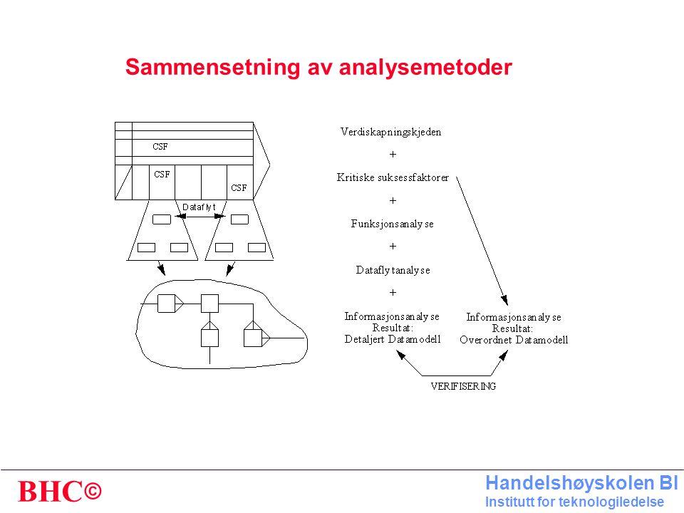 © BHC Handelshøyskolen BI Institutt for teknologiledelse HENSIKT * Modellen skal gi en KONSEPTUELL forståelse for informasjonslogikk og forretningsreg