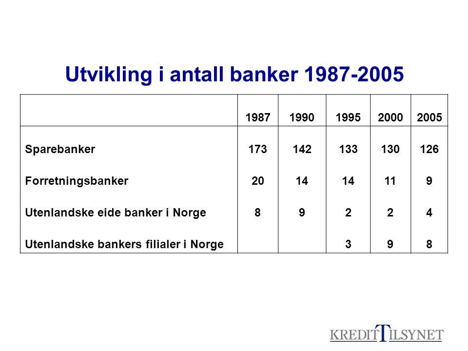 Utvikling i antall banker 1987-2005 19871990199520002005 Sparebanker173142133130126 Forretningsbanker2014 119 Utenlandske eide banker i Norge89224 Utenlandske bankers filialer i Norge 398