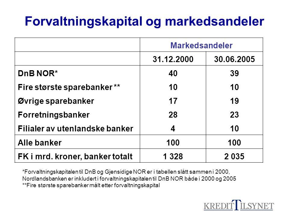 Forvaltningskapital og markedsandeler *Forvaltningskapitalen til DnB og Gjensidige NOR er i tabellen slått sammen i 2000, Nordlandsbanken er inkludert i forvaltningskapitalen til DnB NOR både i 2000 og 2005 **Fire største sparebanker målt etter forvaltningskapital Markedsandeler 31.12.200030.06.2005 DnB NOR*4039 Fire største sparebanker **10 Øvrige sparebanker1719 Forretningsbanker2823 Filialer av utenlandske banker410 Alle banker100 FK i mrd.