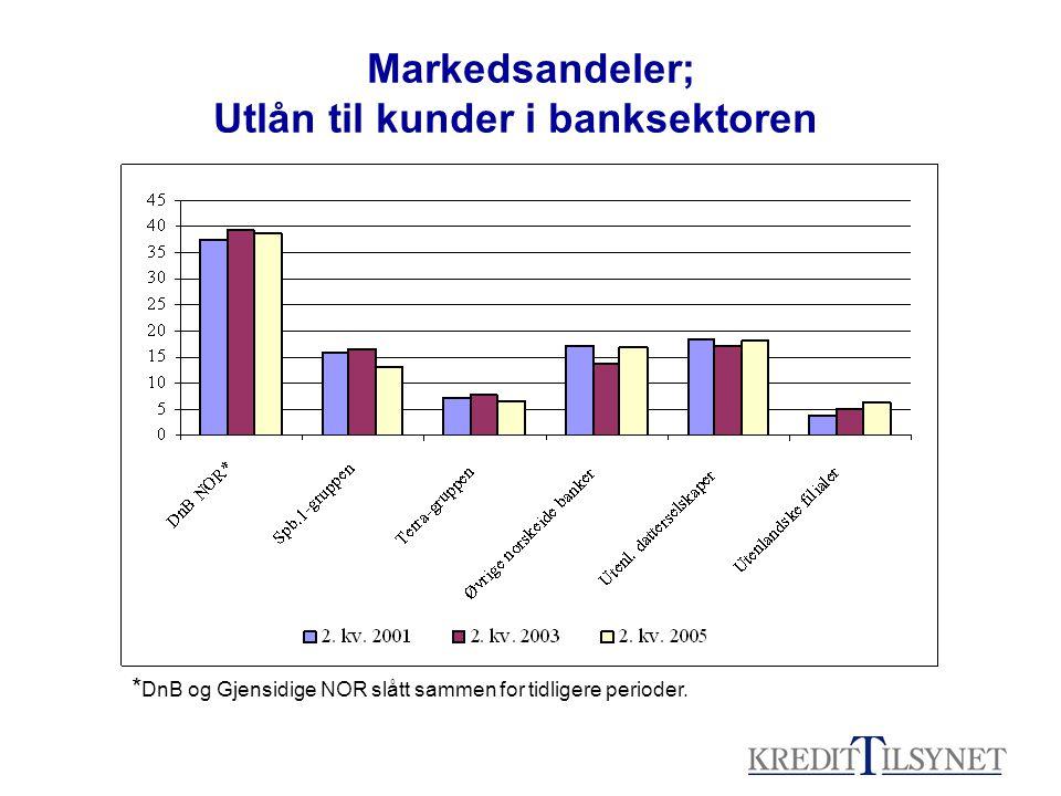 Markedsandeler; Utlån til kunder i banksektoren * DnB og Gjensidige NOR slått sammen for tidligere perioder.