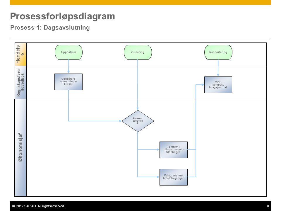 ©2012 SAP AG. All rights reserved.8 Prosessforløpsdiagram Prosess 1: Dagsavslutning Økonomisjef Hendels e Prosess- beslutnin g Oppdatere omregnings- k