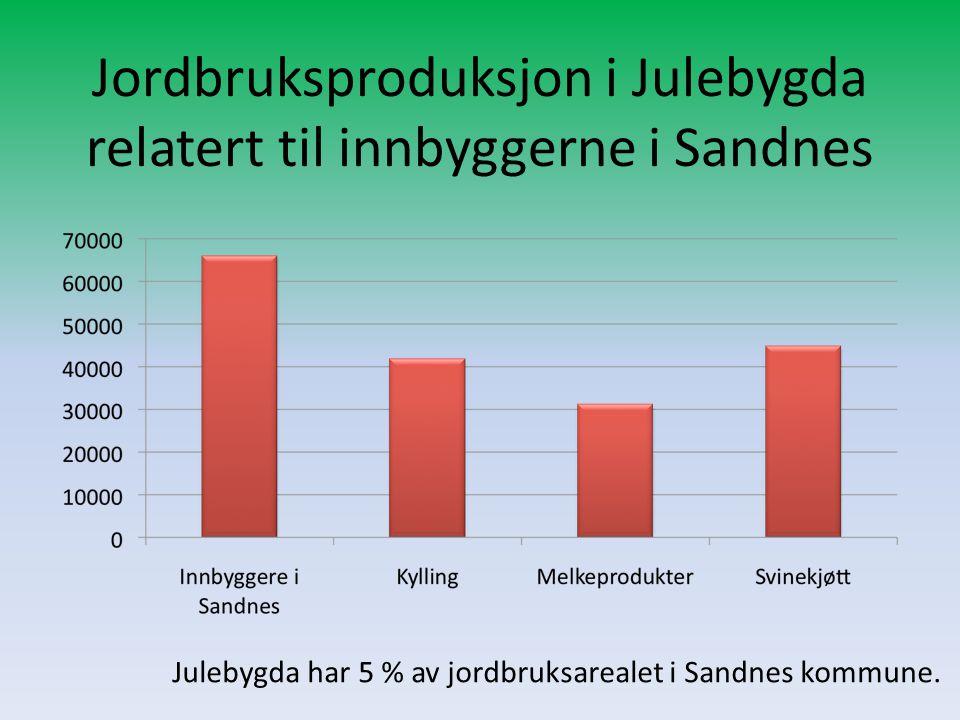 Jordbruksproduksjon i Julebygda relatert til innbyggerne i Sandnes Julebygda har 5 % av jordbruksarealet i Sandnes kommune.
