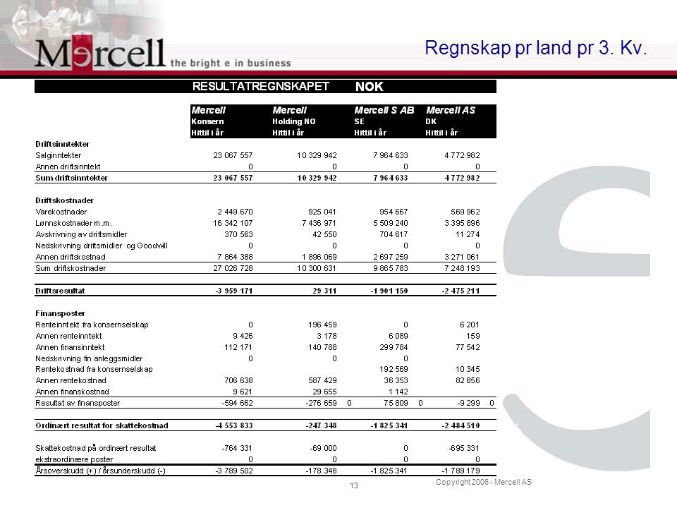 Copyright 2006 - Mercell AS 13 Regnskap pr land pr 3. Kv.