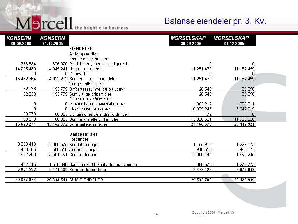 Copyright 2006 - Mercell AS 14 Balanse eiendeler pr. 3. Kv.