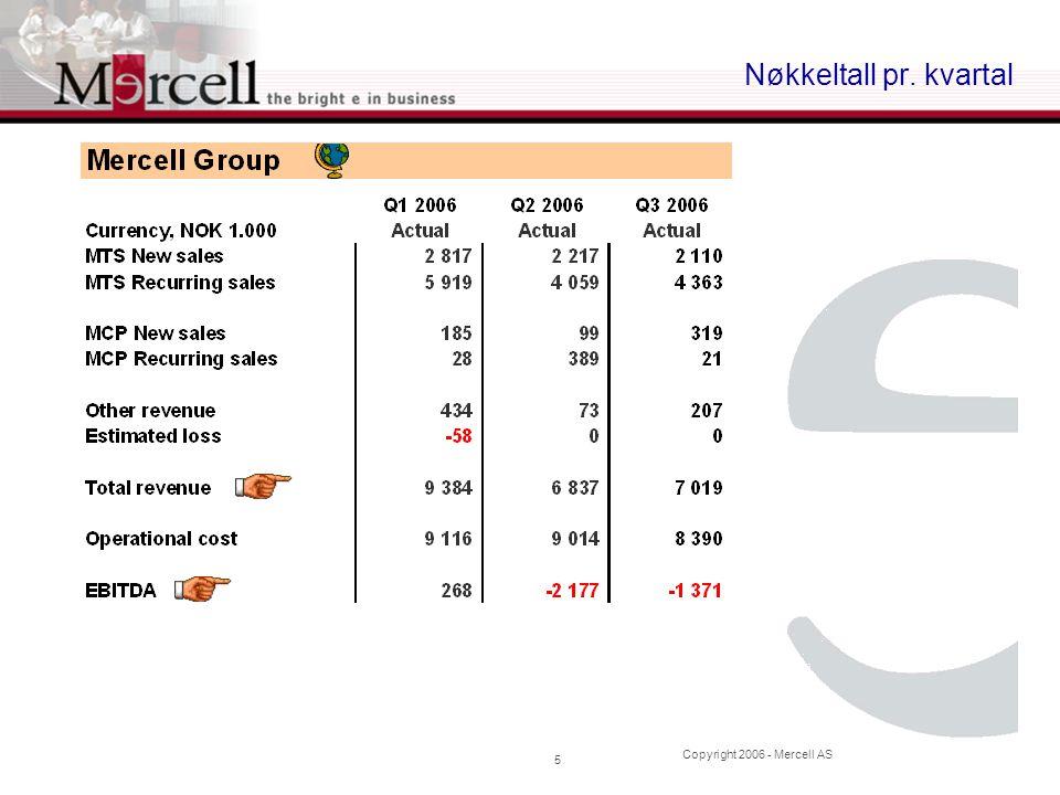 Copyright 2006 - Mercell AS 16 EK- og gjeldsinformasjon  Totalt antall aksjer; 29.761.020  Pluss 1 mill aksjer emittert til NOK 4,- i Oktober  Totalt antall opsjoner utstedt; under 600.000  Aksjonærgjeld; MNOK 1.5  Langsiktig Bankgjeld; MNOK 3.9  Kassakreditt; MNOK 3.