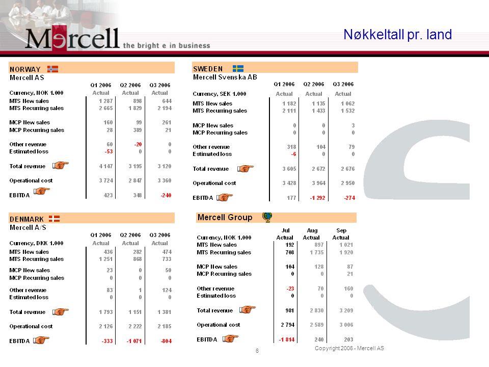 Copyright 2006 - Mercell AS 7 MTS, publiseringer Under vises grafisk hvordan utviklingen har vært på antall anbud i Norge, Sverige og Danmark, samt sum siste 12 måneder pr.