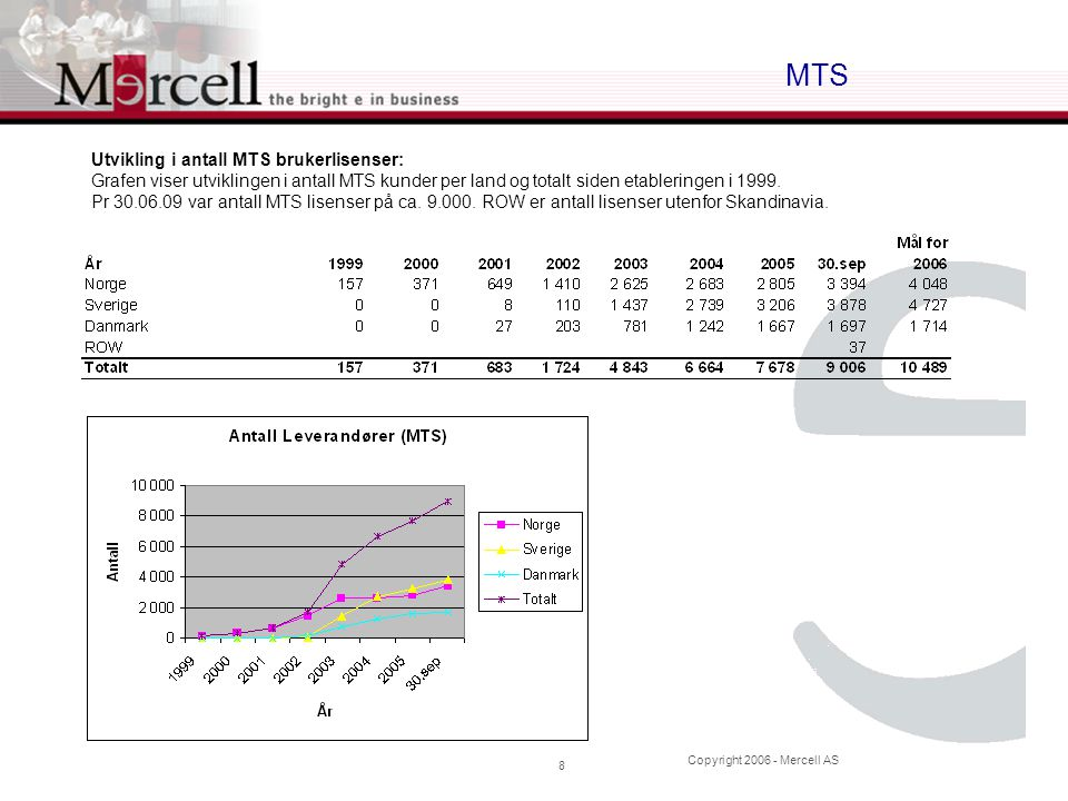 Copyright 2006 - Mercell AS 8 MTS Utvikling i antall MTS brukerlisenser: Grafen viser utviklingen i antall MTS kunder per land og totalt siden etableringen i 1999.