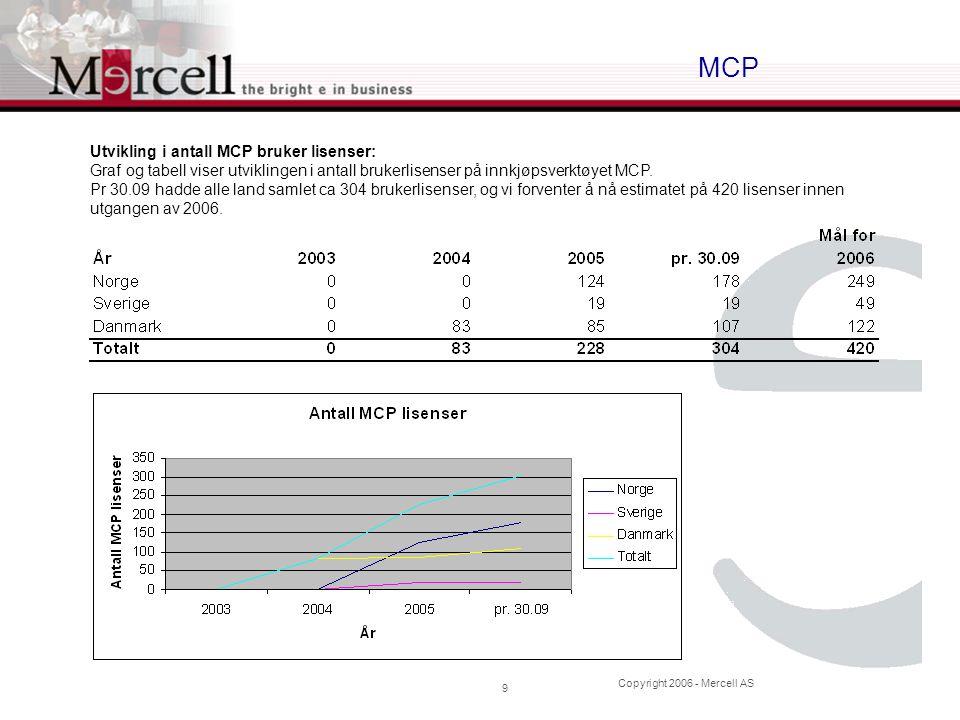 Copyright 2006 - Mercell AS 9 MCP Utvikling i antall MCP bruker lisenser: Graf og tabell viser utviklingen i antall brukerlisenser på innkjøpsverktøyet MCP.